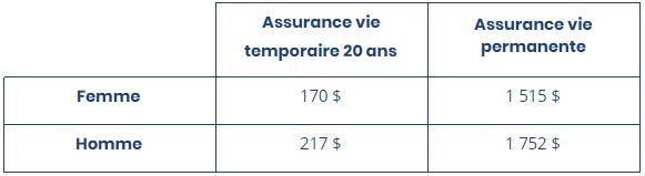 Tableau prix assurance vie temporaire